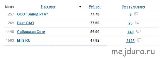 общий рейтинг провайдеров