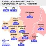 Коронавирус: Втрое ниже чем общероссийский